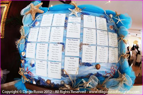 Matrimonio Tema Pianeti : Tableau tema mare organizzazione matrimonio forum